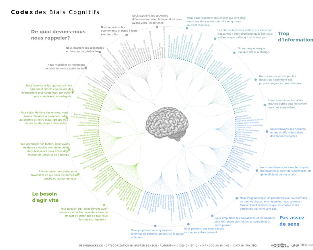 Intelligence humaine et artificielle : évolution et éthique.